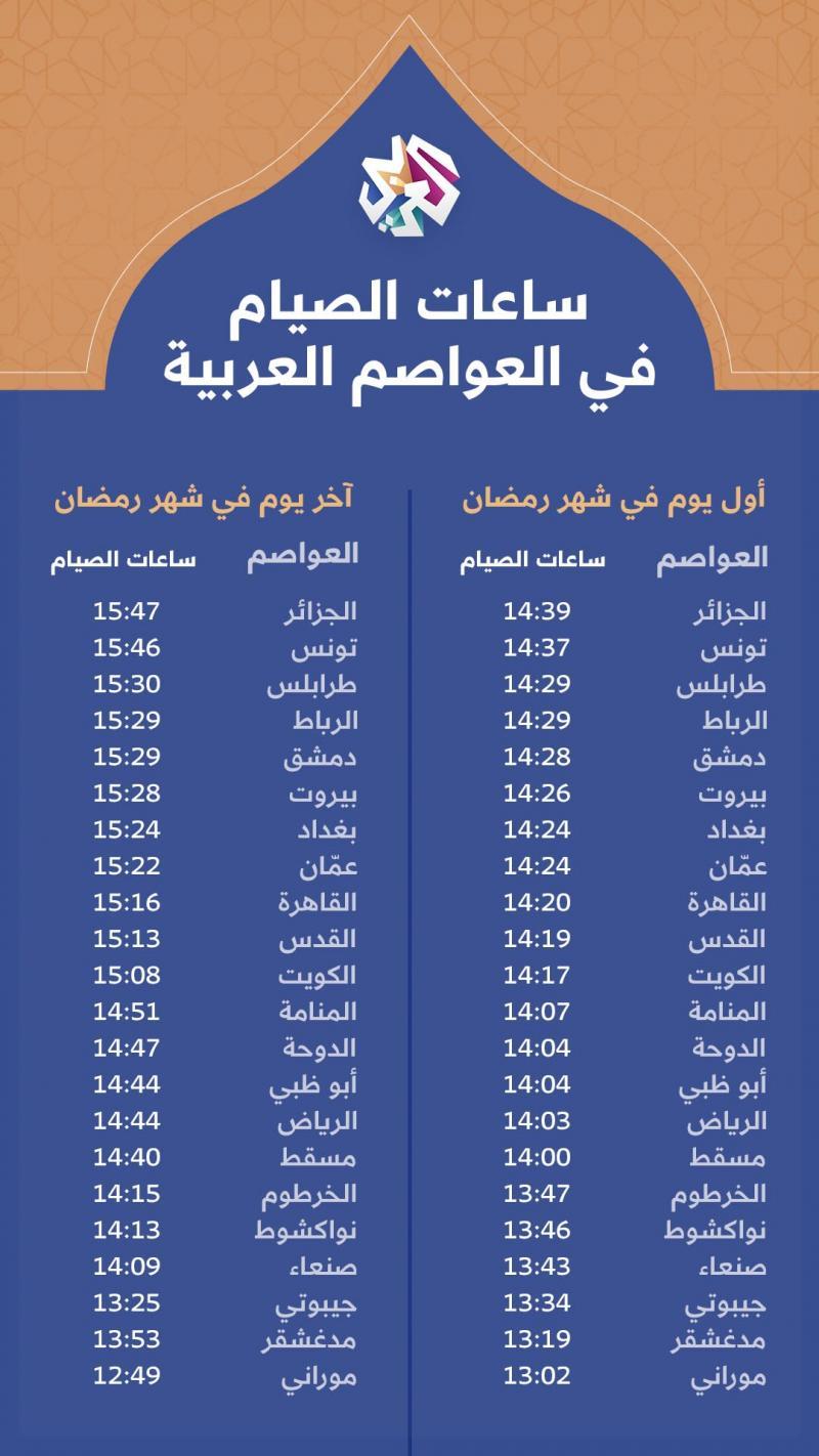 ساعات الصيام في شهر رمضان 2021 في العواصم العربية (العربي)